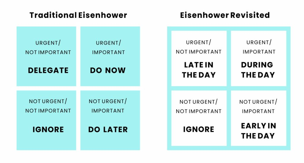 Traditional Eisenhower method vs. Eisenhower revisited